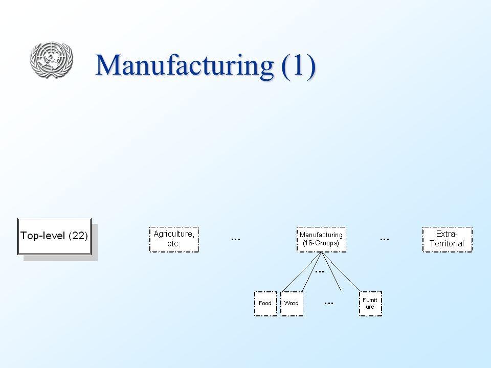 Manufacturing (1)
