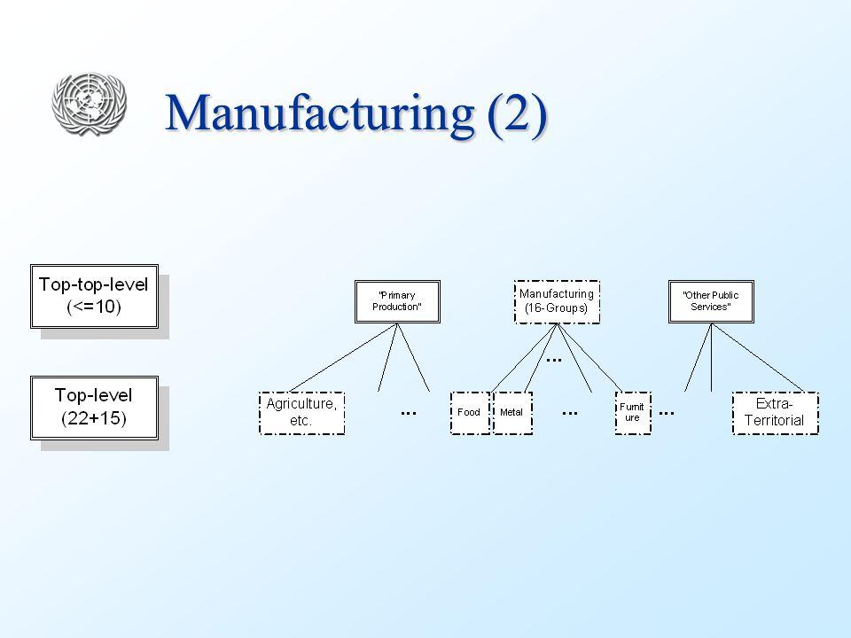 Manufacturing (2)