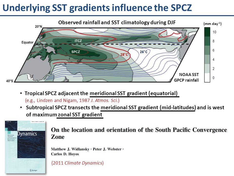 Interannual variability of the SPCZ (mm day -1 ) 28°C 26°C Observed rainfall and SST climatology during DJF La Niña El Niño Extreme El Niño (2011 Climate Dynamics) NOAA SST GPCP rainfall