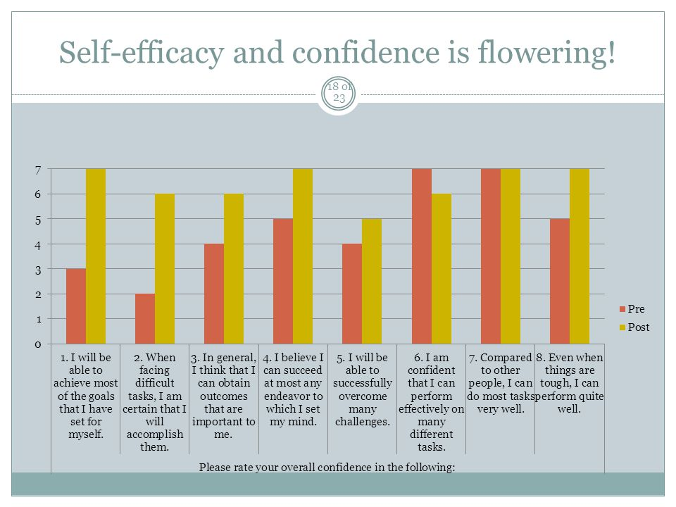 Self-efficacy and confidence is flowering! 18 of 23