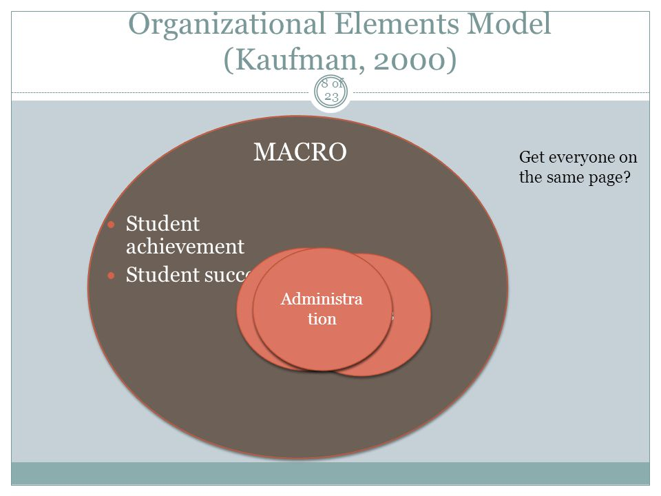 Organizational Elements Model (Kaufman, 2000) MACRO Student achievement Student success Students Teachers Library Administra tion Get everyone on the same page.
