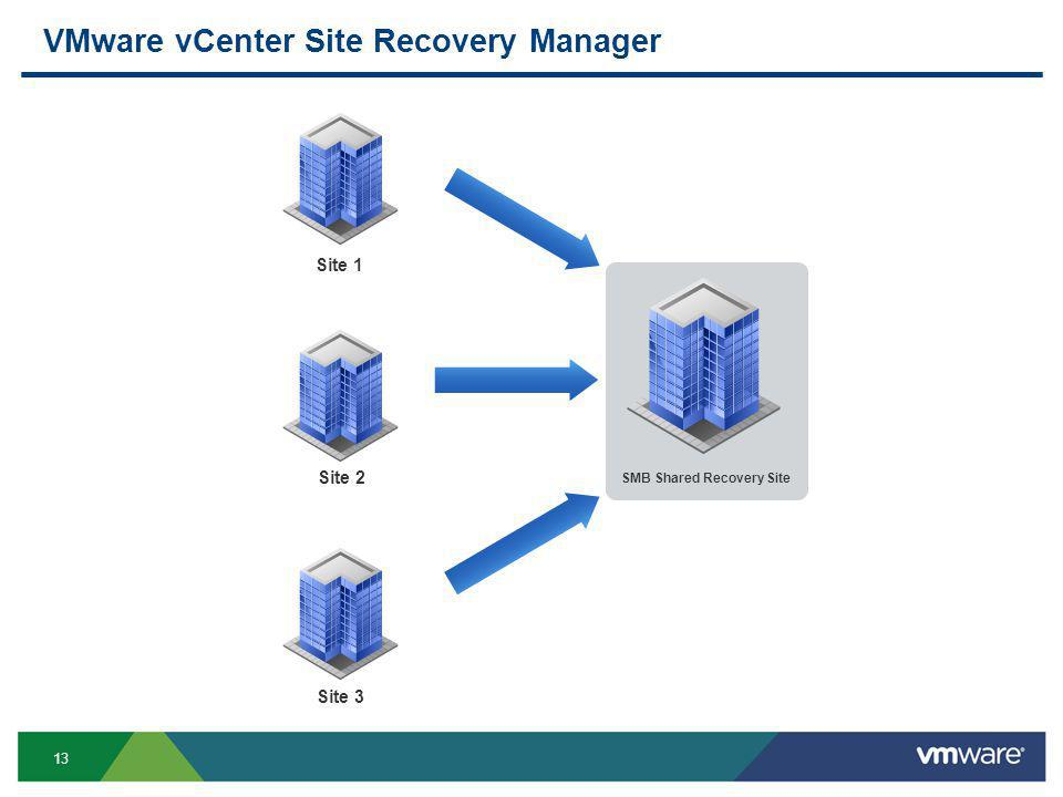 13 VMware vCenter Site Recovery Manager Site 1 Site 2 Site 3 SMB Shared Recovery Site