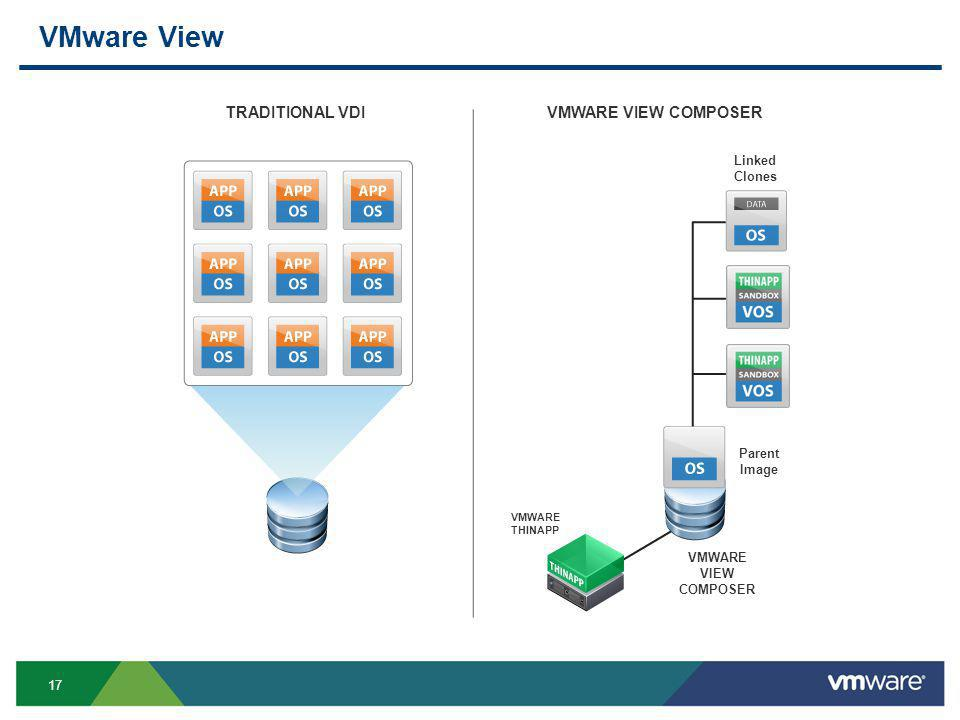17 VMware View TRADITIONAL VDIVMWARE VIEW COMPOSER Linked Clones Parent Image VMWARE THINAPP VMWARE VIEW COMPOSER