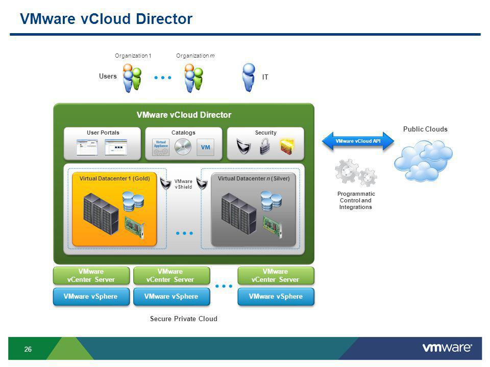 26 VMware vCloud Director VMware vCloud API Users IT Organization 1Organization m Public Clouds Programmatic Control and Integrations User Portals Secure Private Cloud Security VMware vShield Virtual Datacenter 1 (Gold)Virtual Datacenter n (Silver) VMware vCloud Director VMware vCenter Server VMware vCenter Server VMware vCenter Server VMware vSphere Catalogs