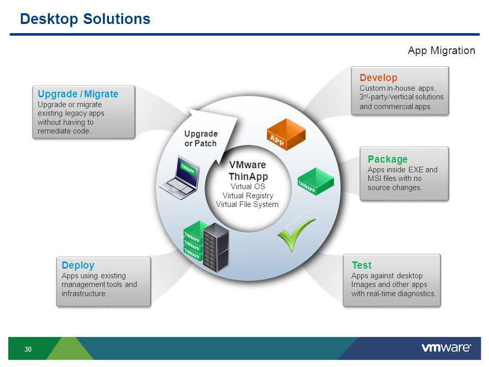 30 Desktop Solutions VMware ThinApp Virtual OS Virtual Registry Virtual File System Upgrade or Patch Upgrade / Migrate Upgrade or migrate existing legacy apps without having to remediate code.