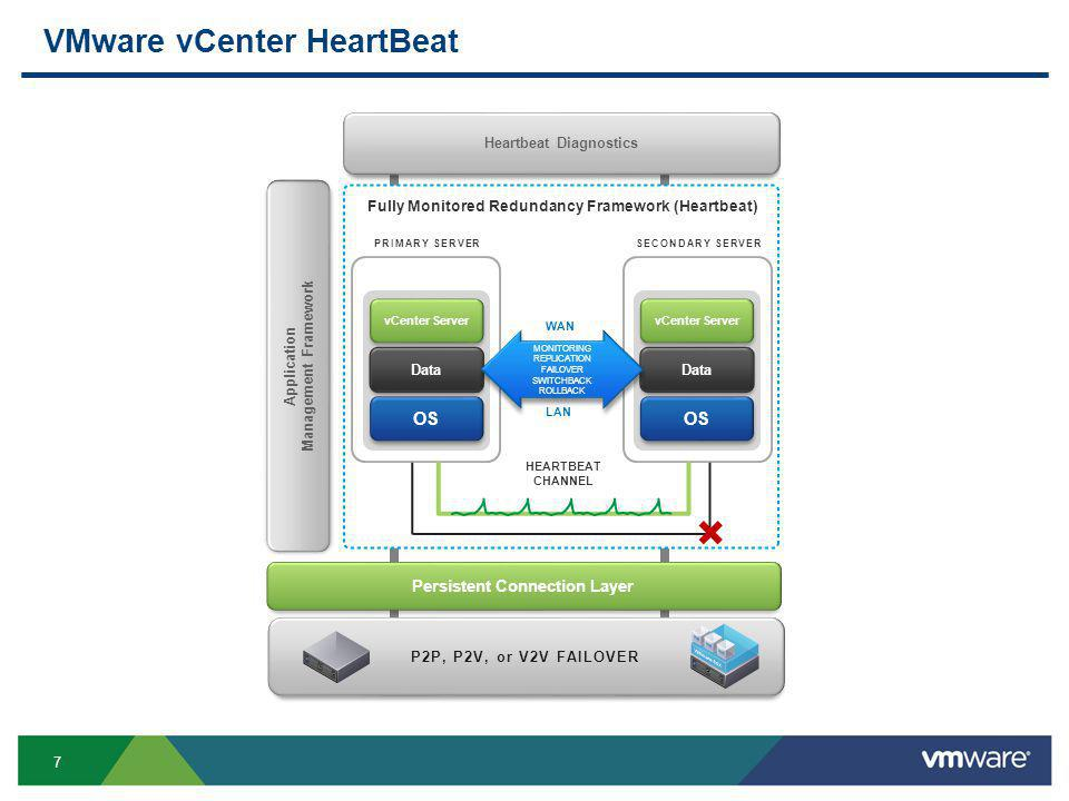 7 VMware vCenter HeartBeat Application Management Framework P2P, P2V, or V2V FAILOVER vCenter Server OS Data vCenter Server OS Data MONITORING REPLICATION FAILOVER SWITCHBACK ROLLBACK MONITORING REPLICATION FAILOVER SWITCHBACK ROLLBACK Persistent Connection Layer SECONDARY SERVERPRIMARY SERVER Fully Monitored Redundancy Framework (Heartbeat) HEARTBEAT CHANNEL Heartbeat Diagnostics WAN LAN +