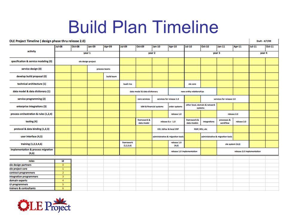 Build Plan Timeline