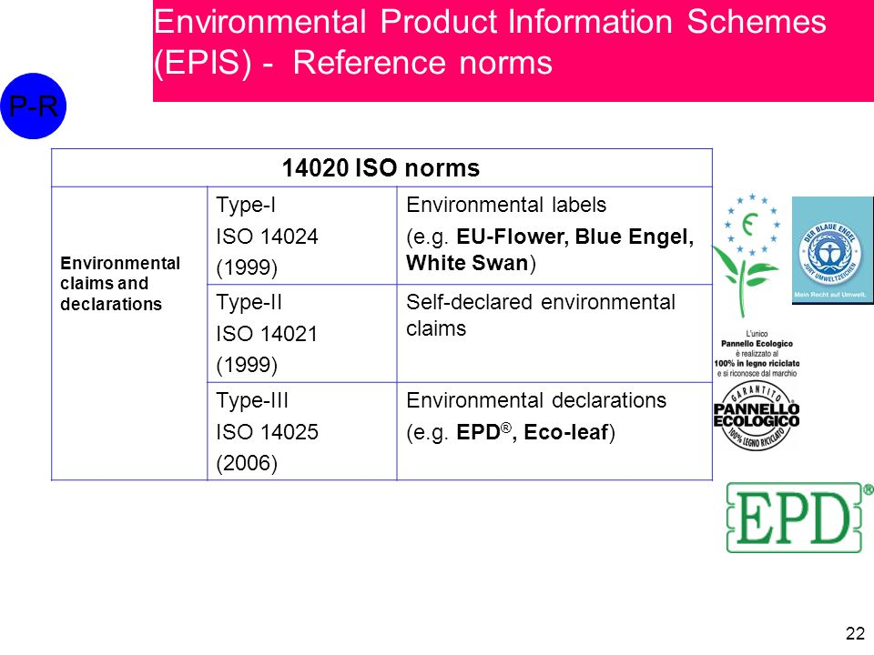 22 14020 ISO norms Environmental claims and declarations Type-I ISO 14024 (1999) Environmental labels (e.g. EU-Flower, Blue Engel, White Swan) Type-II