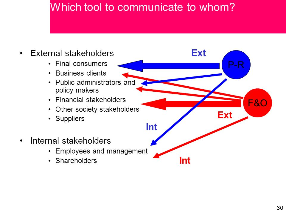 30 External stakeholders Final consumers Business clients Public administrators and policy makers Financial stakeholders Other society stakeholders Suppliers Internal stakeholders Employees and management Shareholders F&O Ext Int P-R Int Ext Which tool to communicate to whom?