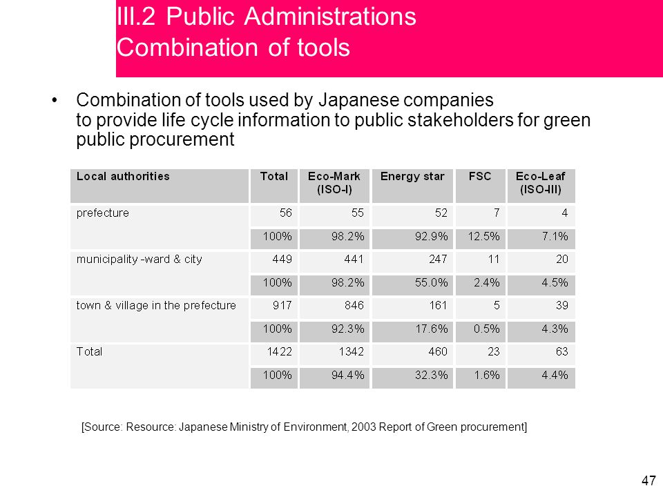 47 Combination of tools used by Japanese companies to provide life cycle information to public stakeholders for green public procurement [Source: Reso