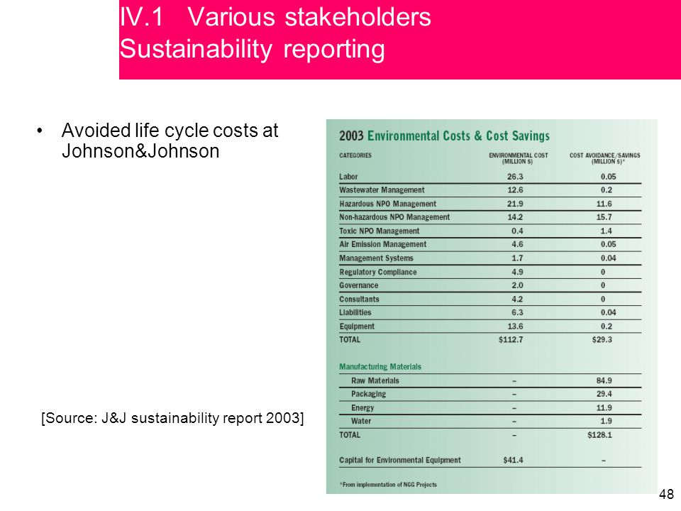 48 [Source: J&J sustainability report 2003] Avoided life cycle costs at Johnson&Johnson IV.1 Various stakeholders Sustainability reporting