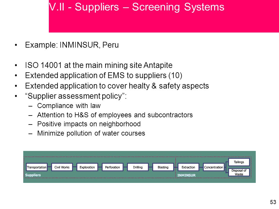 53 Example: INMINSUR, Peru ISO 14001 at the main mining site Antapite Extended application of EMS to suppliers (10) Extended application to cover healty & safety aspects Supplier assessment policy : –Compliance with law –Attention to H&S of employees and subcontractors –Positive impacts on neighborhood –Minimize pollution of water courses V.II - Suppliers – Screening Systems