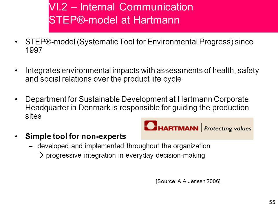 55 VI.2 – Internal Communication STEP®-model at Hartmann STEP®-model (Systematic Tool for Environmental Progress) since 1997 Integrates environmental