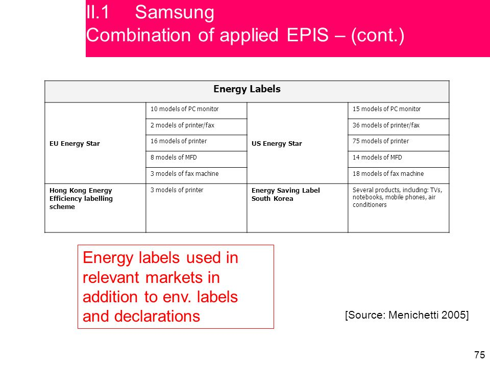 75 Energy Labels EU Energy Star 10 models of PC monitor US Energy Star 15 models of PC monitor 2 models of printer/fax36 models of printer/fax 16 models of printer75 models of printer 8 models of MFD14 models of MFD 3 models of fax machine18 models of fax machine Hong Kong Energy Efficiency labelling scheme 3 models of printer Energy Saving Label South Korea Several products, including: TVs, notebooks, mobile phones, air conditioners [Source: Menichetti 2005] II.1Samsung Combination of applied EPIS – (cont.) Energy labels used in relevant markets in addition to env.