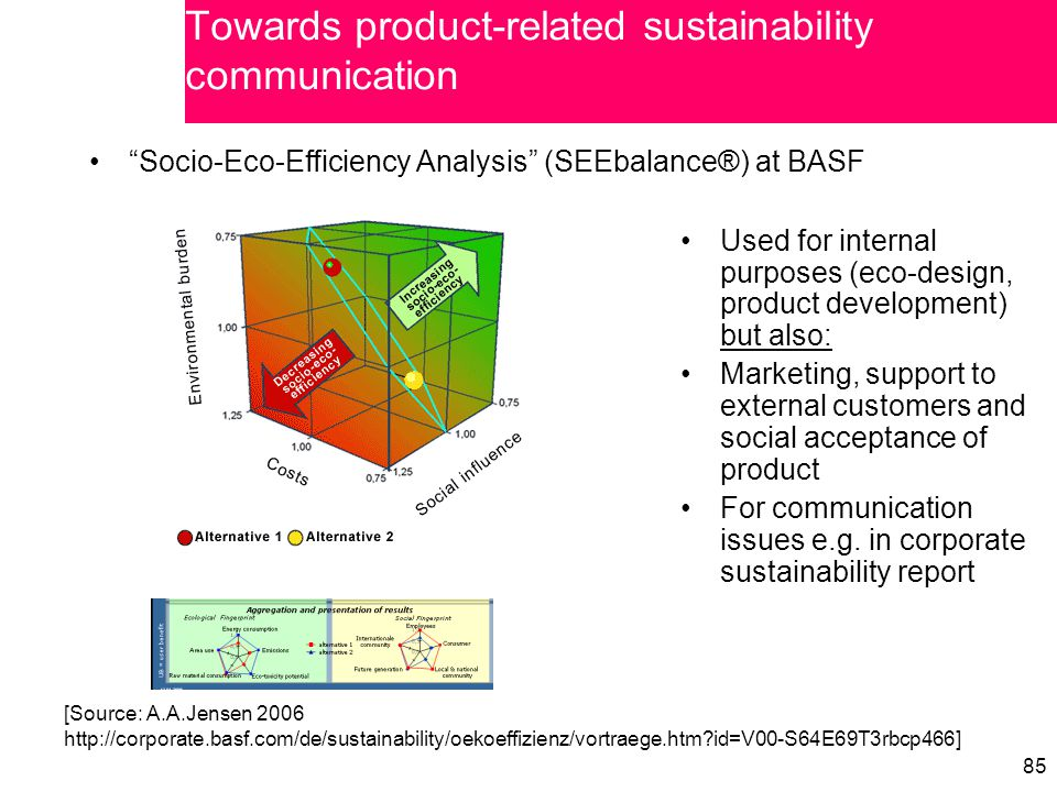 "85 ""Socio-Eco-Efficiency Analysis"" (SEEbalance®) at BASF [Source: A.A.Jensen 2006 http://corporate.basf.com/de/sustainability/oekoeffizienz/vortraege."