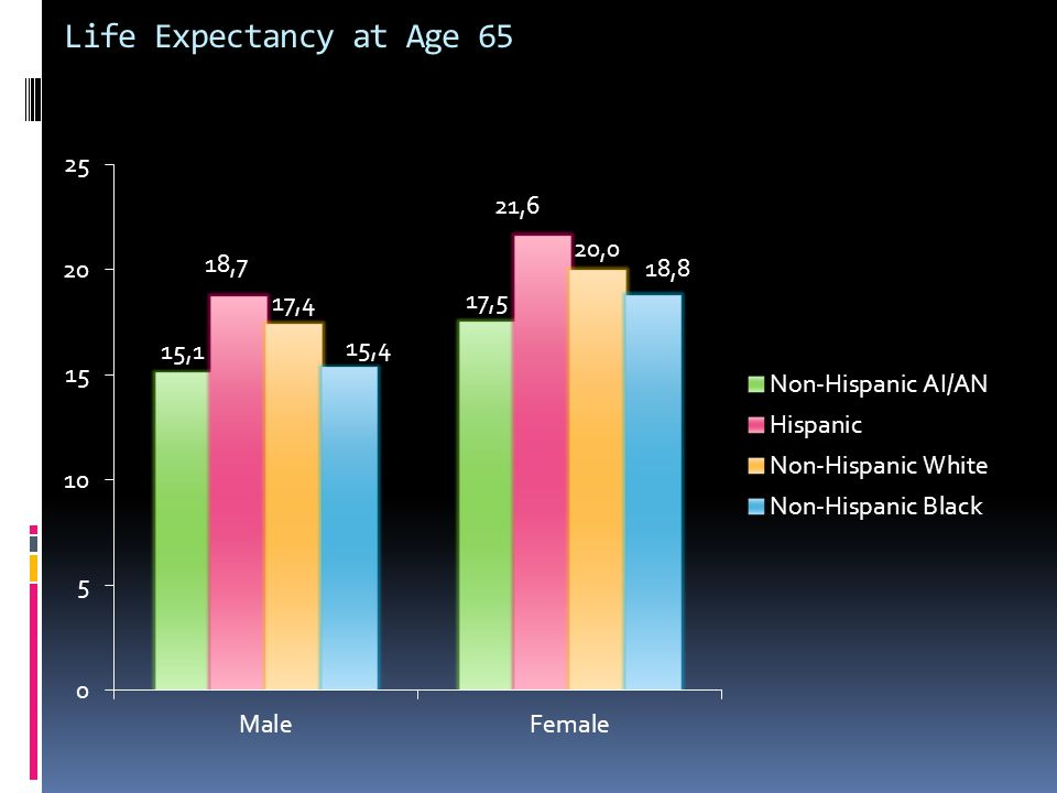 Life Expectancy at Age 65