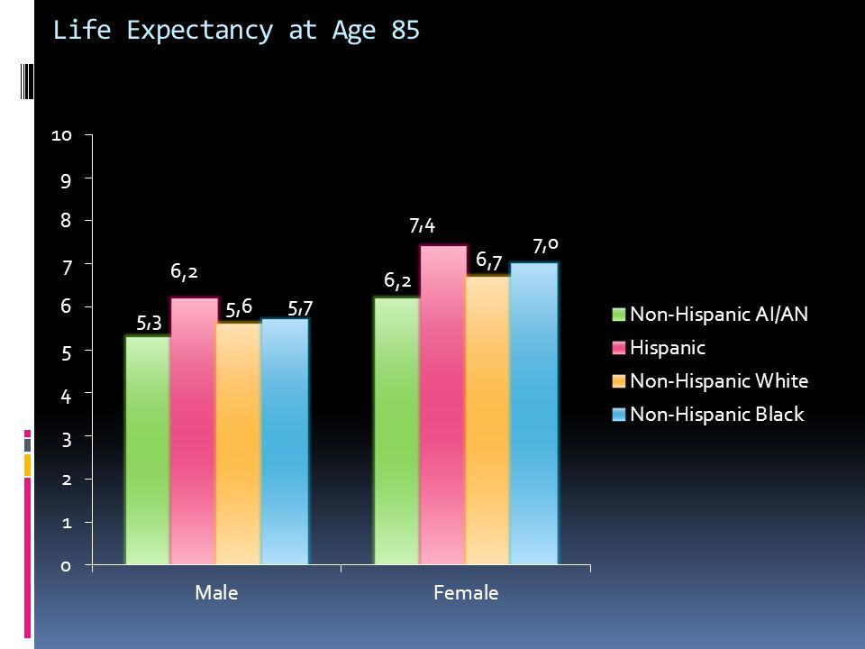 Life Expectancy at Age 85