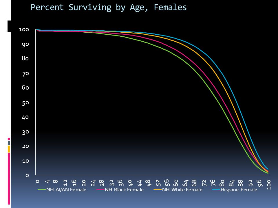 Percent Surviving by Age, Females