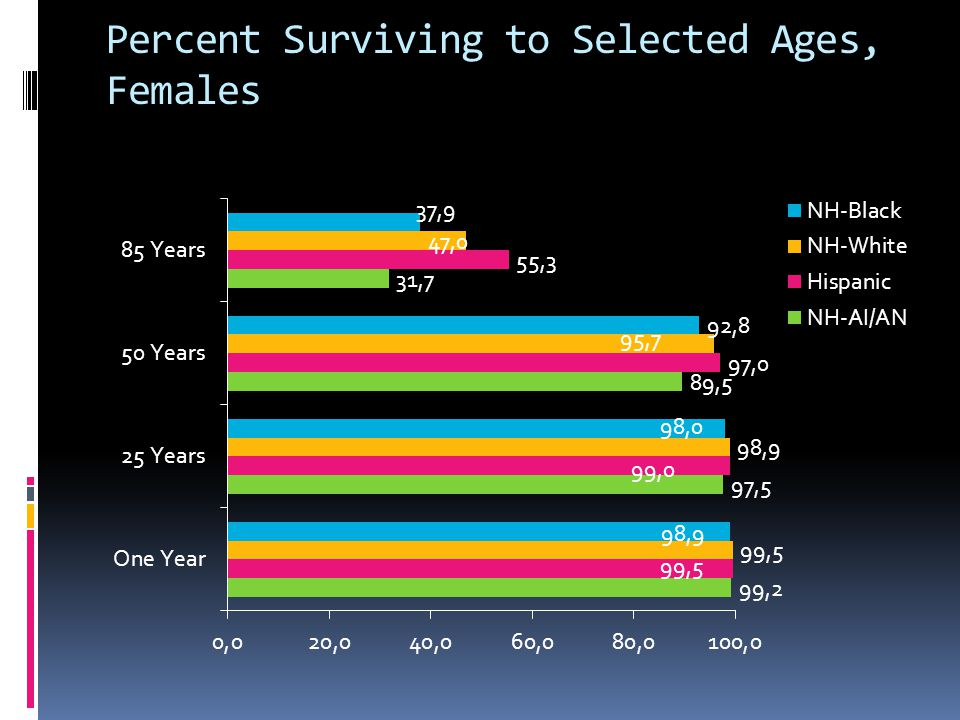 Percent Surviving to Selected Ages, Females