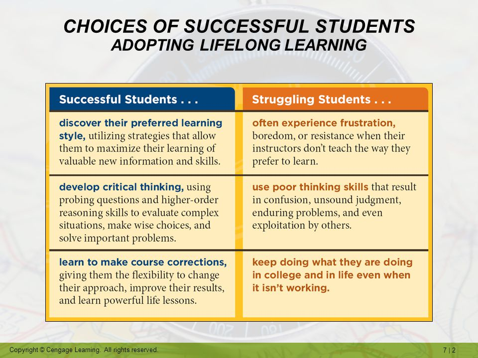 7   2 Copyright © Cengage Learning. All rights reserved. CHOICES OF SUCCESSFUL STUDENTS ADOPTING LIFELONG LEARNING