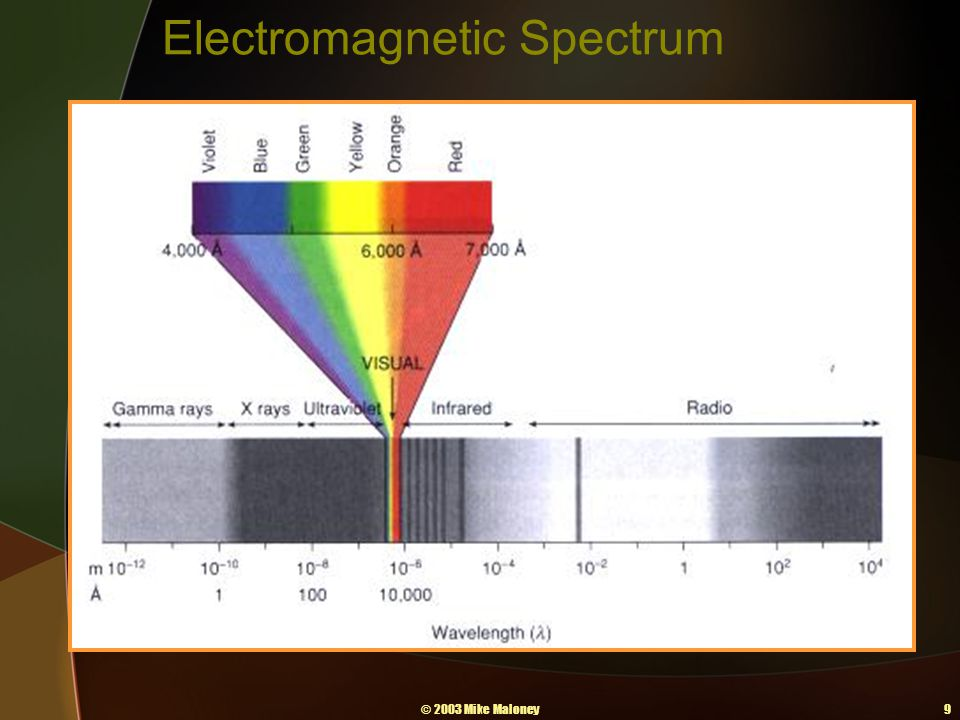 © 2003 Mike Maloney9 Electromagnetic Spectrum