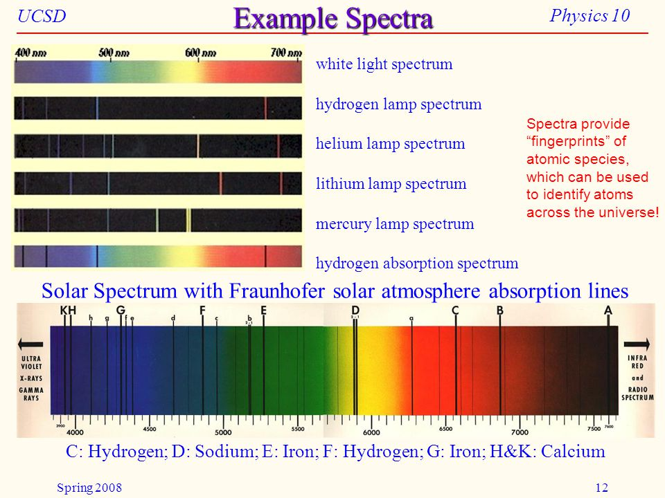 UCSD Physics 10 Spring 200812 Example Spectra Solar Spectrum with Fraunhofer solar atmosphere absorption lines C: Hydrogen; D: Sodium; E: Iron; F: Hyd
