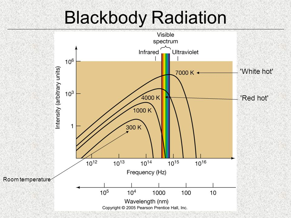 Blackbody Radiation Room temperature Red hot White hot