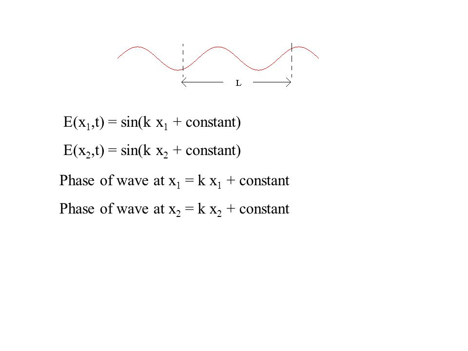 E(x 1,t) = sin(k x 1 + constant) E(x 2,t) = sin(k x 2 + constant) Phase of wave at x 1 = k x 1 + constant Phase of wave at x 2 = k x 2 + constant