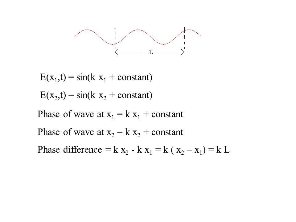 E(x 1,t) = sin(k x 1 + constant) E(x 2,t) = sin(k x 2 + constant) Phase of wave at x 1 = k x 1 + constant Phase of wave at x 2 = k x 2 + constant Phase difference = k x 2 - k x 1 = k ( x 2 – x 1 ) = k L