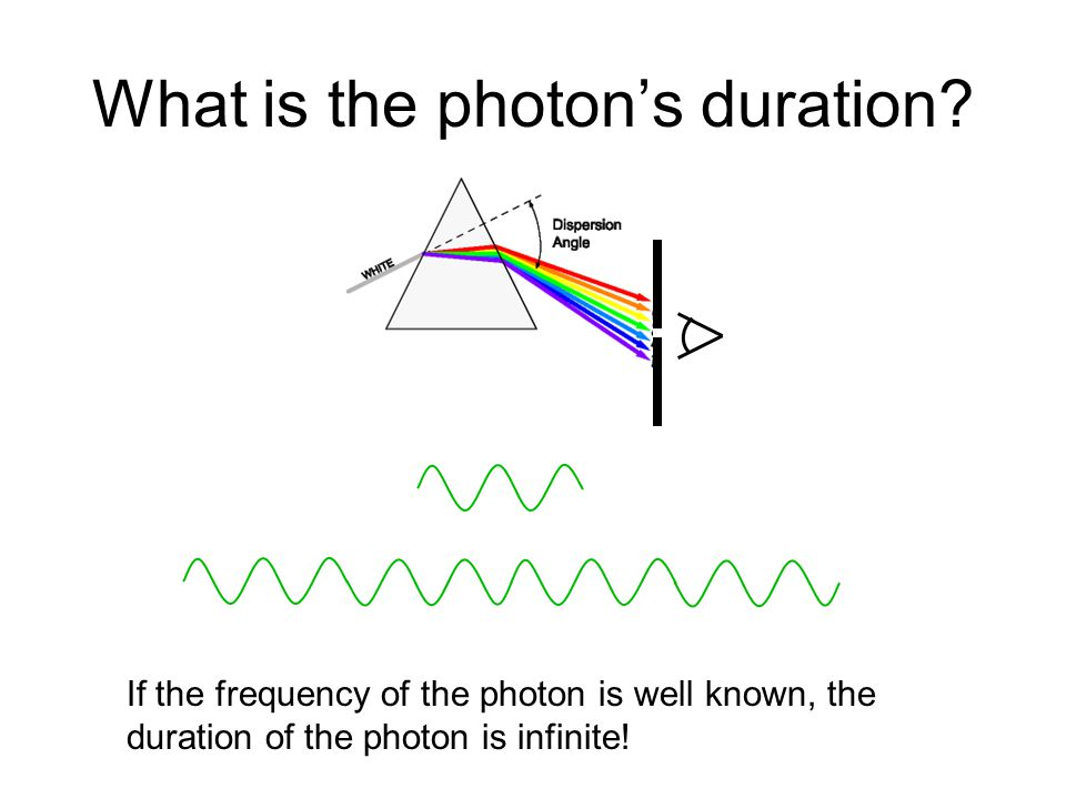 What is the photon's duration.