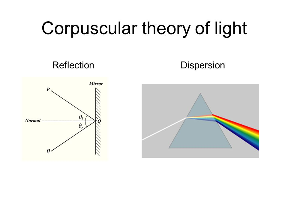 Corpuscular theory of light Light does not bend into the shadow Light moves in straight lines