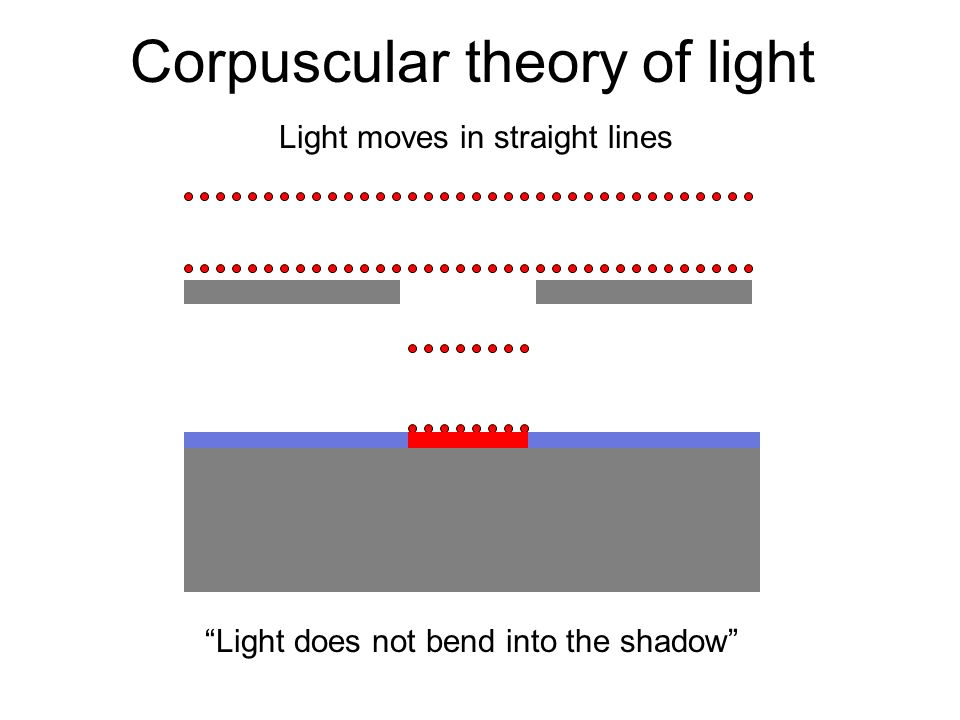 Wave theories of light Christian Huygens (1629-1695) Each point on the existing wave-front can be considered to act as a source of waves (sometimes referred to as secondary wavelets ).