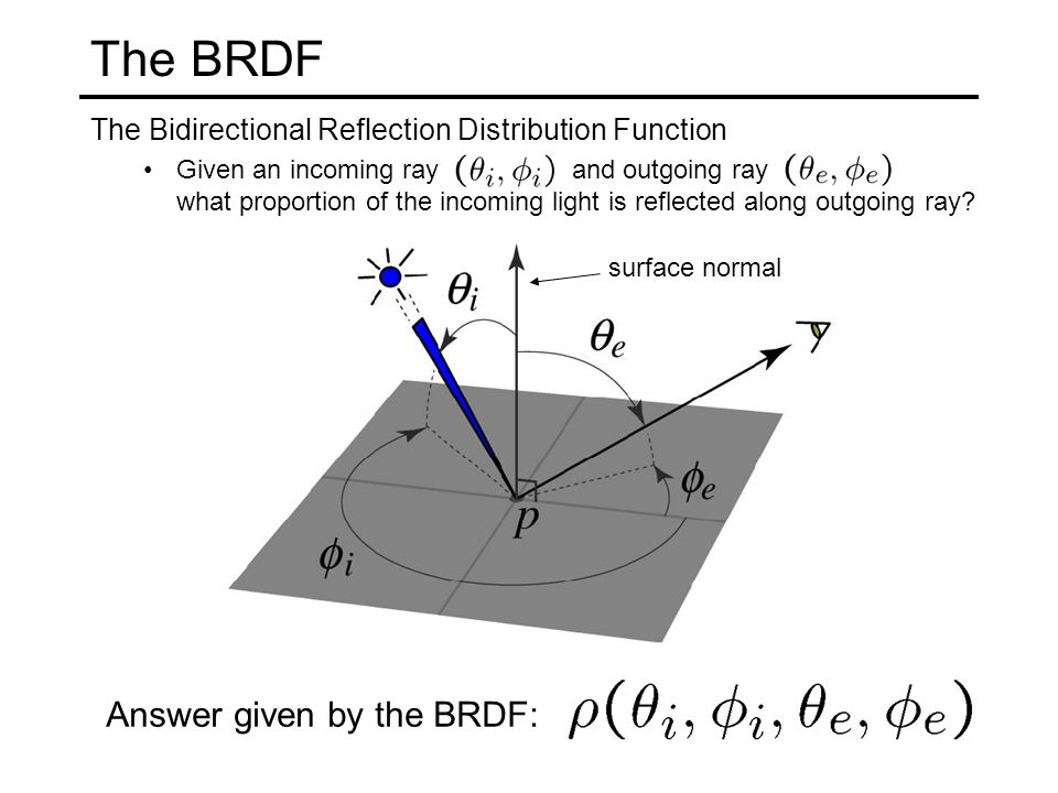 The BRDF The Bidirectional Reflection Distribution Function Given an incoming ray and outgoing ray what proportion of the incoming light is reflected along outgoing ray.