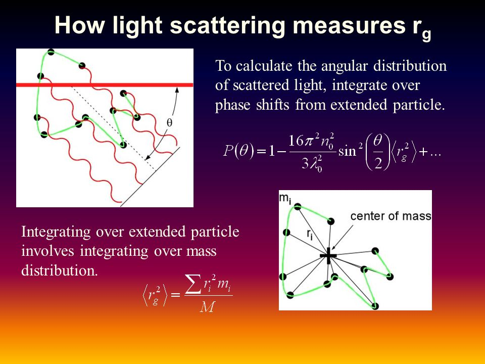 How light scattering measures r g To calculate the angular distribution of scattered light, integrate over phase shifts from extended particle. Integr