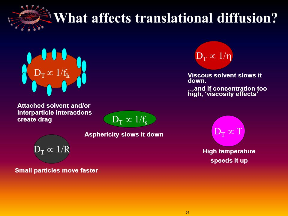 34 D T  T High temperature speeds it up D T  1/R Small particles move faster D T  1/f s Asphericity slows it down What affects translational diffus