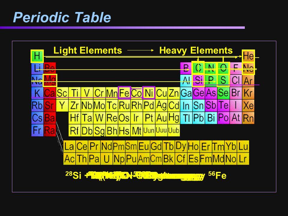 Periodic Table 16 O + 16 O 32 S + energy 4 He + 16 O 20 Ne + energy Light Elements Heavy Elements 4 ( 1 H) 4 He + energy 3( 4 He) 12 C + energy 12 C +