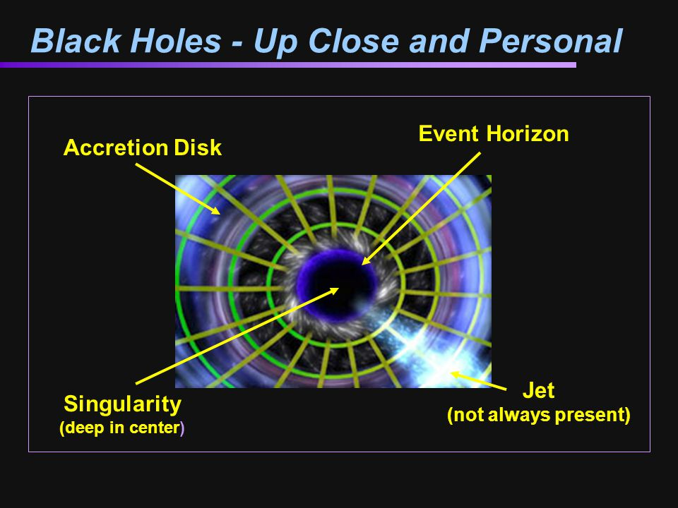 Black Holes - Up Close and Personal Jet (not always present) Accretion Disk Event Horizon Singularity (deep in center)