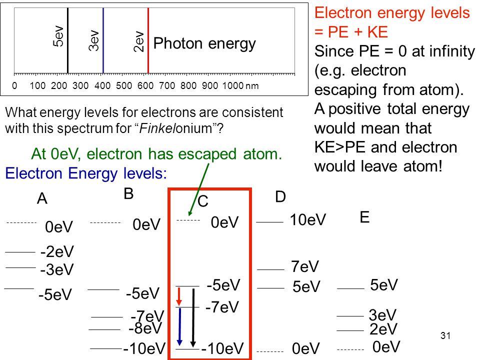 "31 -2eV -3eV -5eV 0eV -7eV -5eV -8eV What energy levels for electrons are consistent with this spectrum for ""Finkelonium""? Electron Energy levels: 5ev"