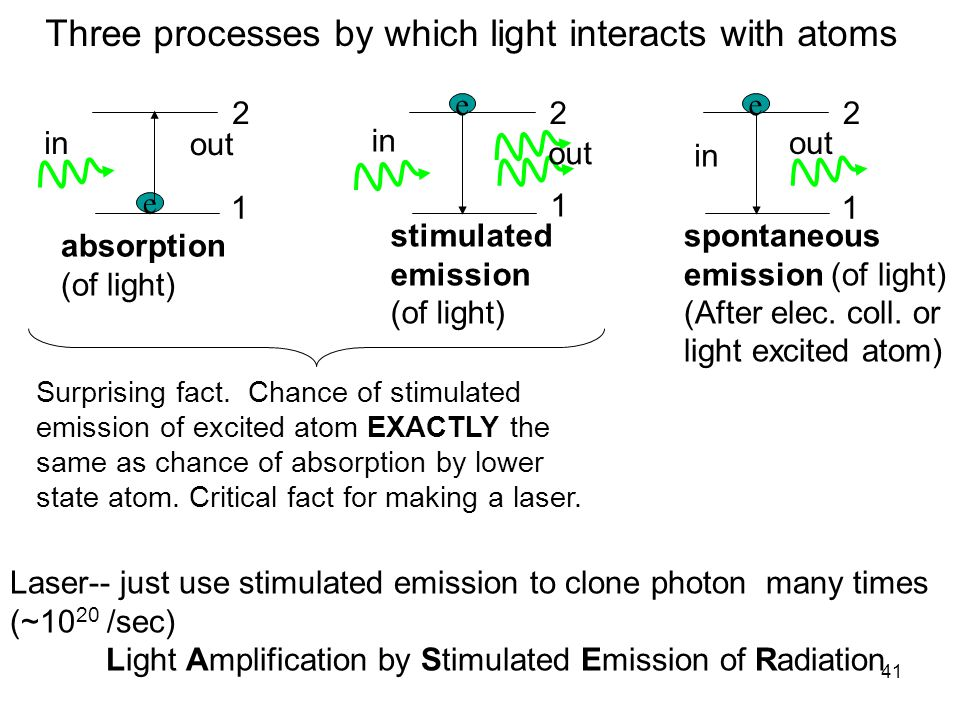 41 Surprising fact. Chance of stimulated emission of excited atom EXACTLY the same as chance of absorption by lower state atom. Critical fact for maki