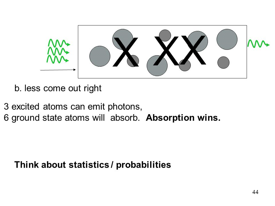 44 b. less come out right 3 excited atoms can emit photons, 6 ground state atoms will absorb. Absorption wins. X X X Think about statistics / probabil