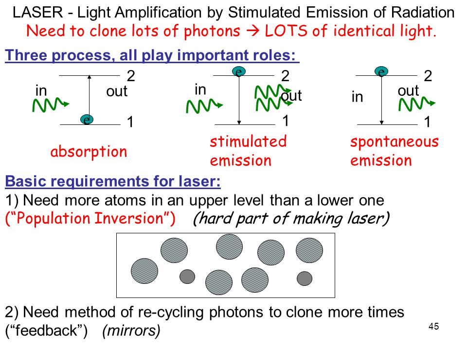 45 LASER - Light Amplification by Stimulated Emission of Radiation Need to clone lots of photons  LOTS of identical light. Three process, all play im