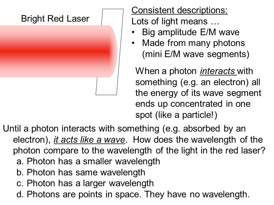 Photon before it goes through the slits Photon as little segment of wave moving towards slits Intensity of wave in various places, indicates probability of finding the photon there if you looked at that moment.