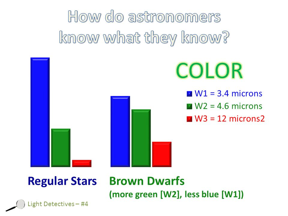 Light Detectives – #4 Regular StarsBrown Dwarfs (more green [W2], less blue [W1])
