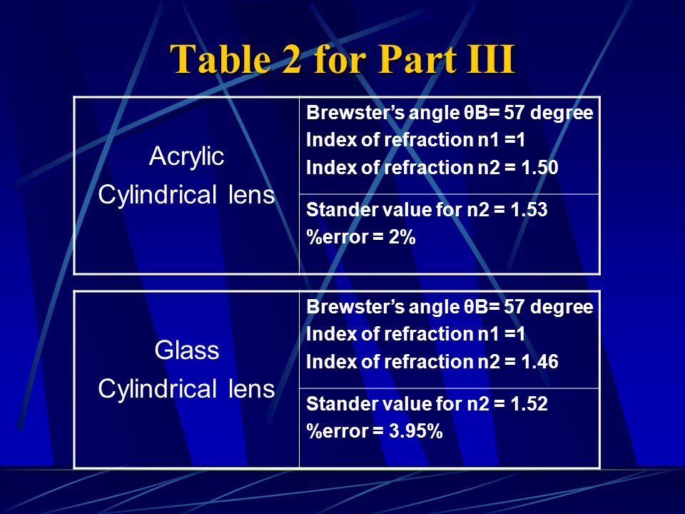 Table 2 for Part III Acrylic Cylindrical lens Brewster's angle θB= 57 degree Index of refraction n1 =1 Index of refraction n2 = 1.50 Stander value for n2 = 1.53 %error = 2% Glass Cylindrical lens Brewster's angle θB= 57 degree Index of refraction n1 =1 Index of refraction n2 = 1.46 Stander value for n2 = 1.52 %error = 3.95%