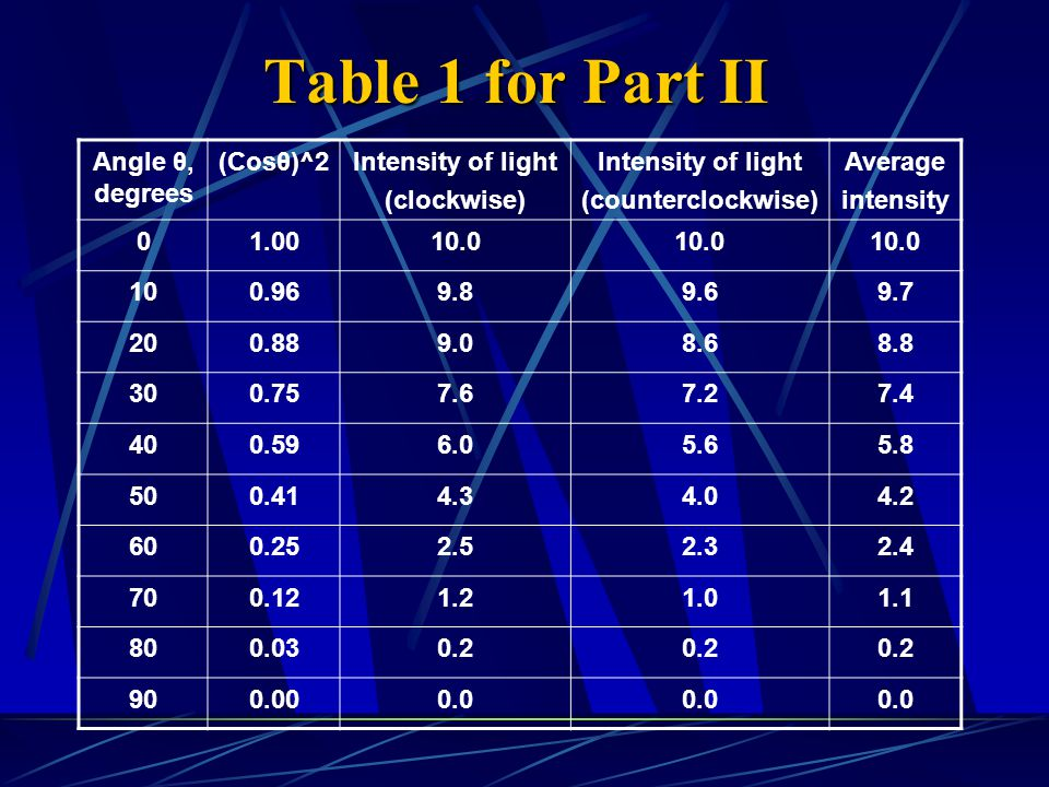 Table 1 for Part II Angle θ, degrees (Cosθ)^2Intensity of light (clockwise) Intensity of light (counterclockwise) Average intensity 01.0010.0 100.969.89.69.7 200.889.08.68.8 300.757.67.27.4 400.596.05.65.8 500.414.34.04.2 600.252.52.32.4 700.121.21.01.1 800.030.2 900.000.0