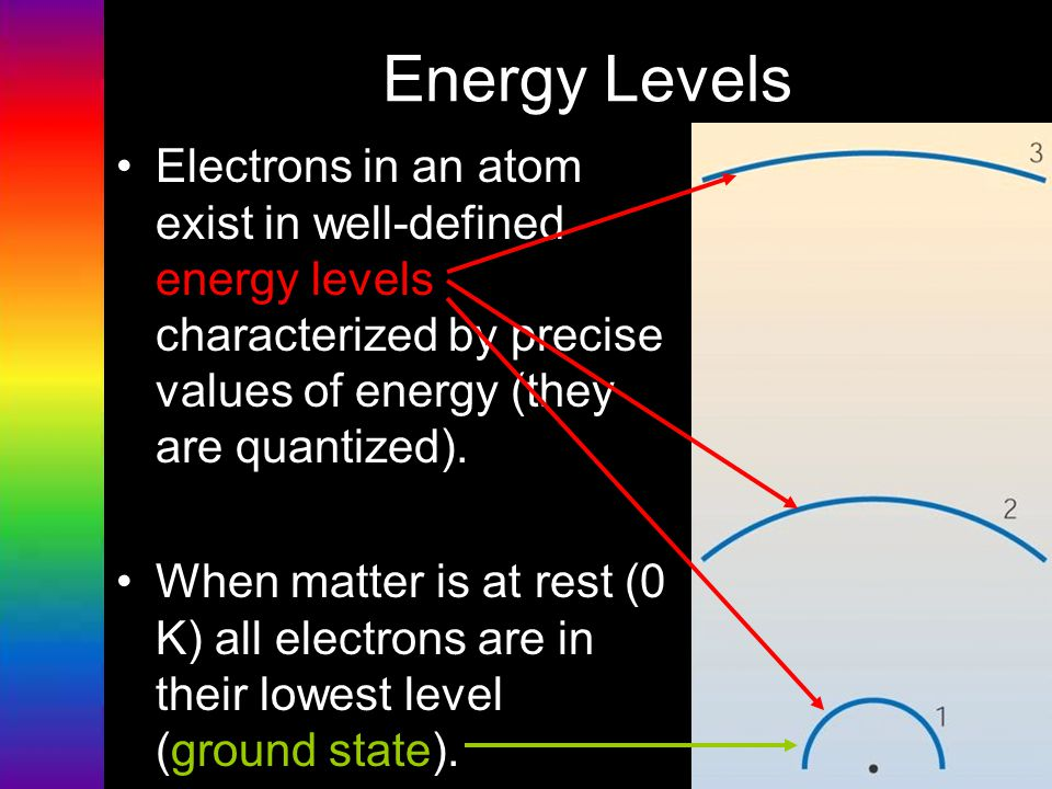 Energy Levels Electrons in an atom exist in well-defined energy levels characterized by precise values of energy (they are quantized). When matter is