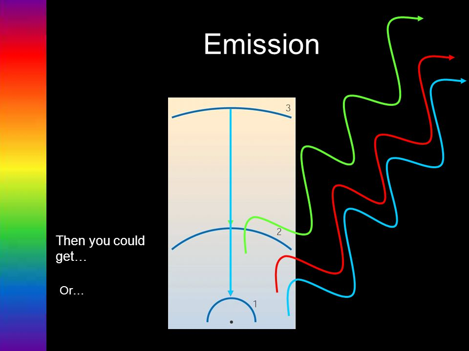 Emission Then you could get… Or…