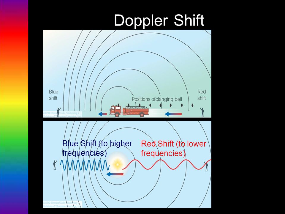 Doppler Shift Blue Shift (to higher frequencies) Red Shift (to lower frequencies)