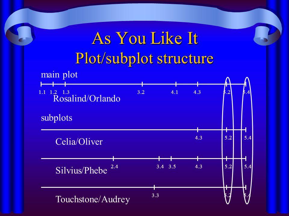 As You Like It Plot/subplot structure main plot subplots Rosalind/Orlando Celia/Oliver Silvius/Phebe Touchstone/Audrey 1.1 1.2 1.33.24.1 4.3 5.2 5.4 4