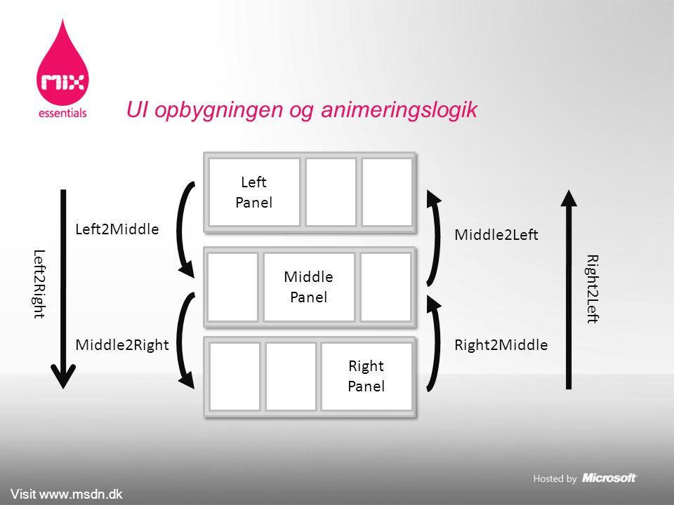 Visit www.msdn.dk UI opbygningen og animeringslogik Left2Middle Left Panel Middle Panel Right Panel Middle2Right Left2Right Right2Middle Middle2Left Right2Left